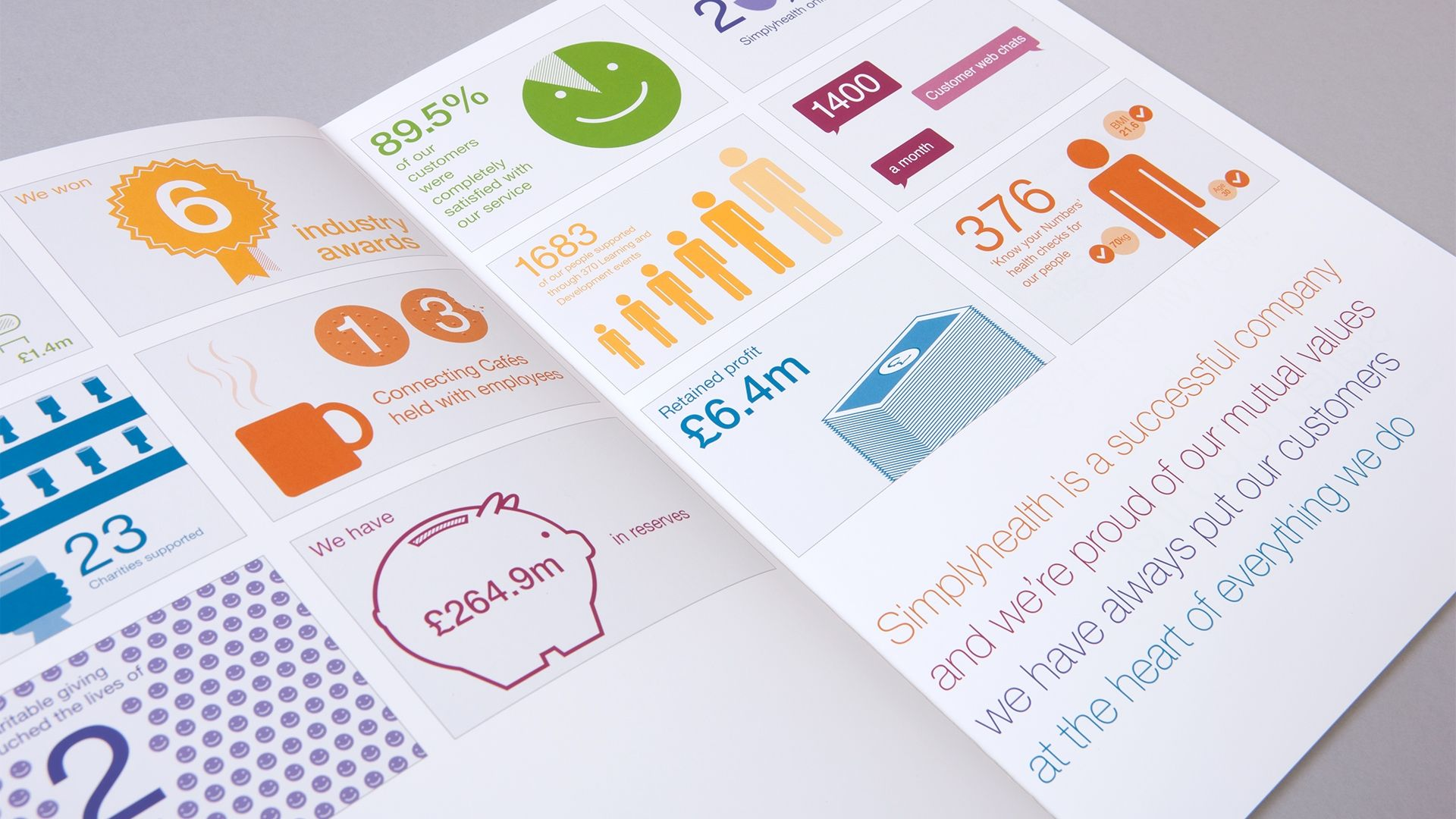 Simplyhealth Annual Report Infographic Statistic Design